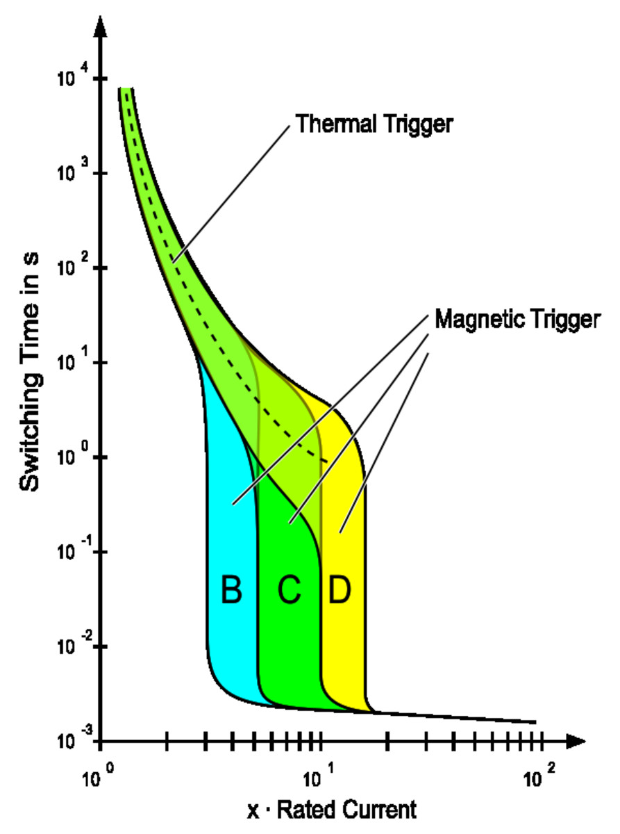 Trip current for an MCB protective device. (These are used to prevent cable overload and overheating when excess current flows). The current scale and time scale are logarithmic.