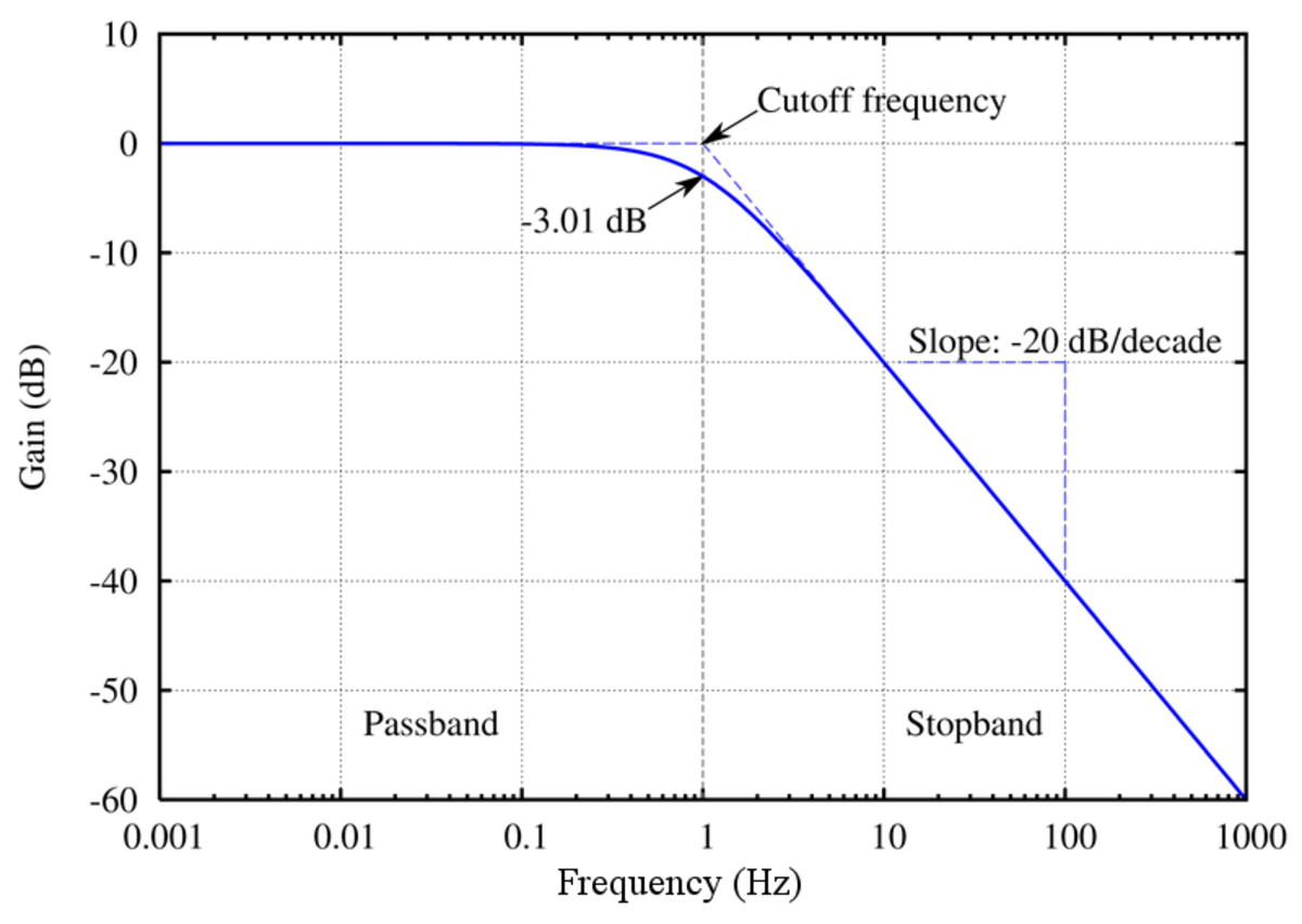 Frequency response of a low pass filter, a device that only allows low frequencies through below a cut-off frequency (e.g. audio in a sound system). The frequency scale on the x axis and gain scale on the y axis are logarithmic.