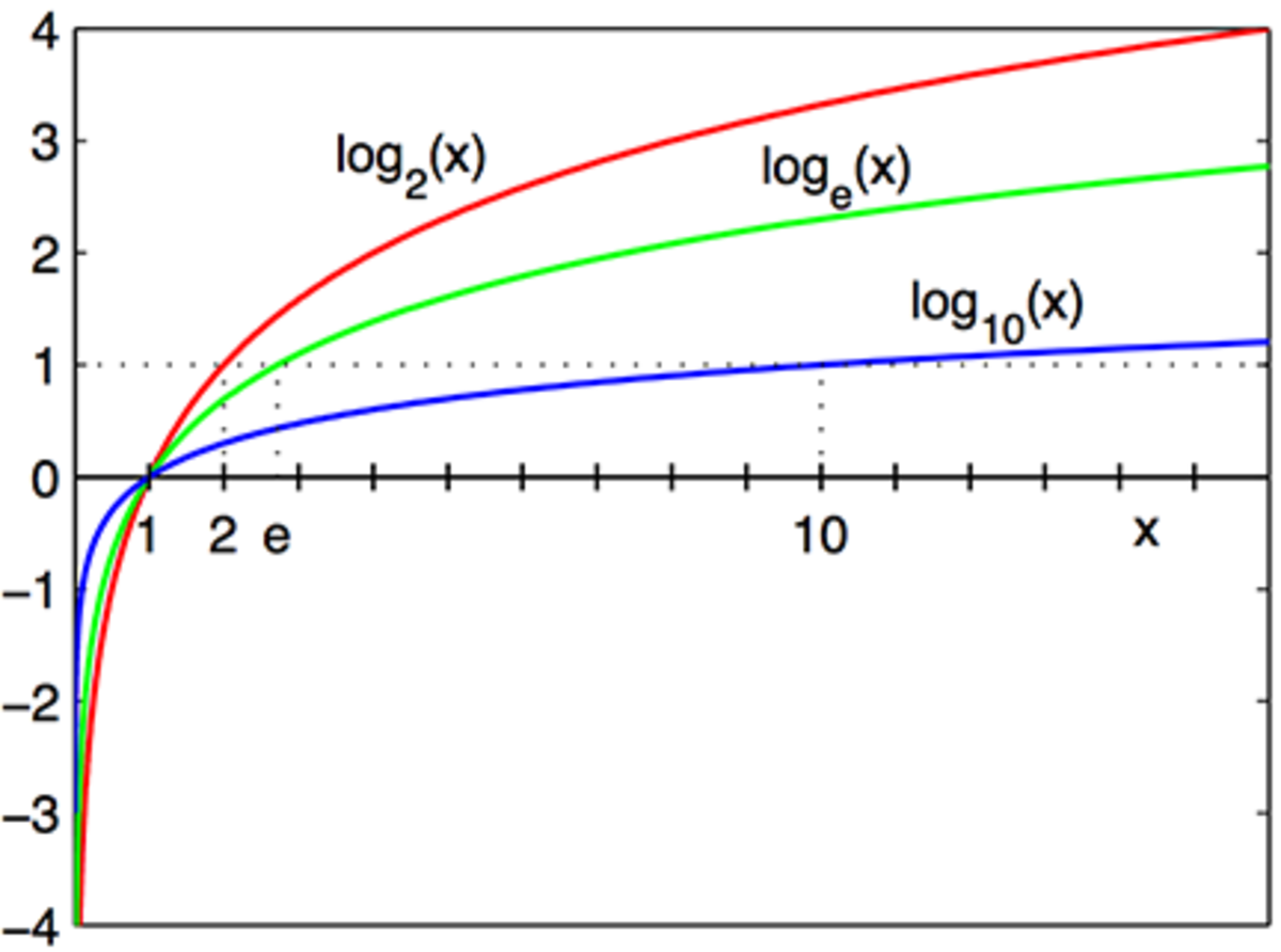 Graph of the log x to various bases.