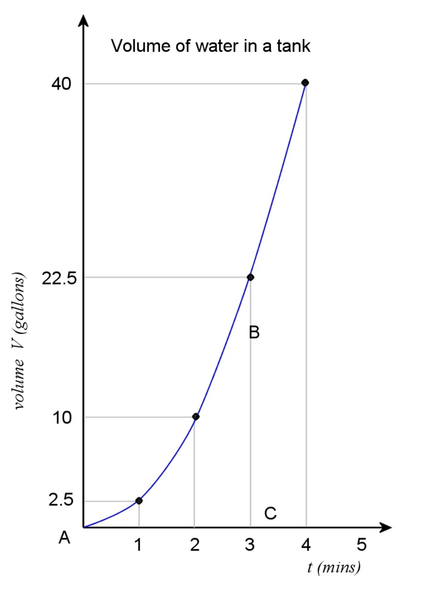 Plot of water volume. Volume is the integral of flow rate into the tank.