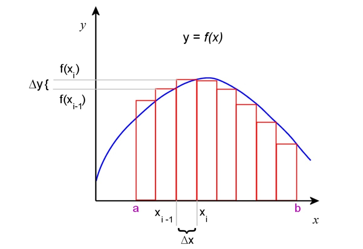 A generalised function f(x). Rectangles can be used to approximate the area under the curve.
