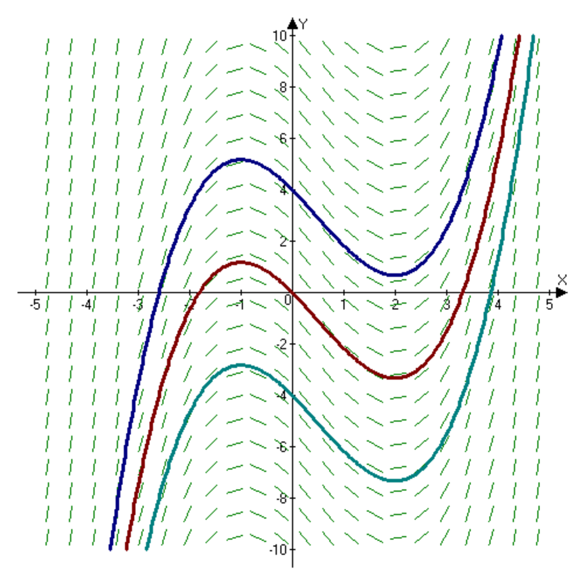 Slope field of a function x^3/3 - x^2/2 - x + c, showing three of the infinite number of functions that can be produced by varying the constant c. The derivative of all the functions is the same.