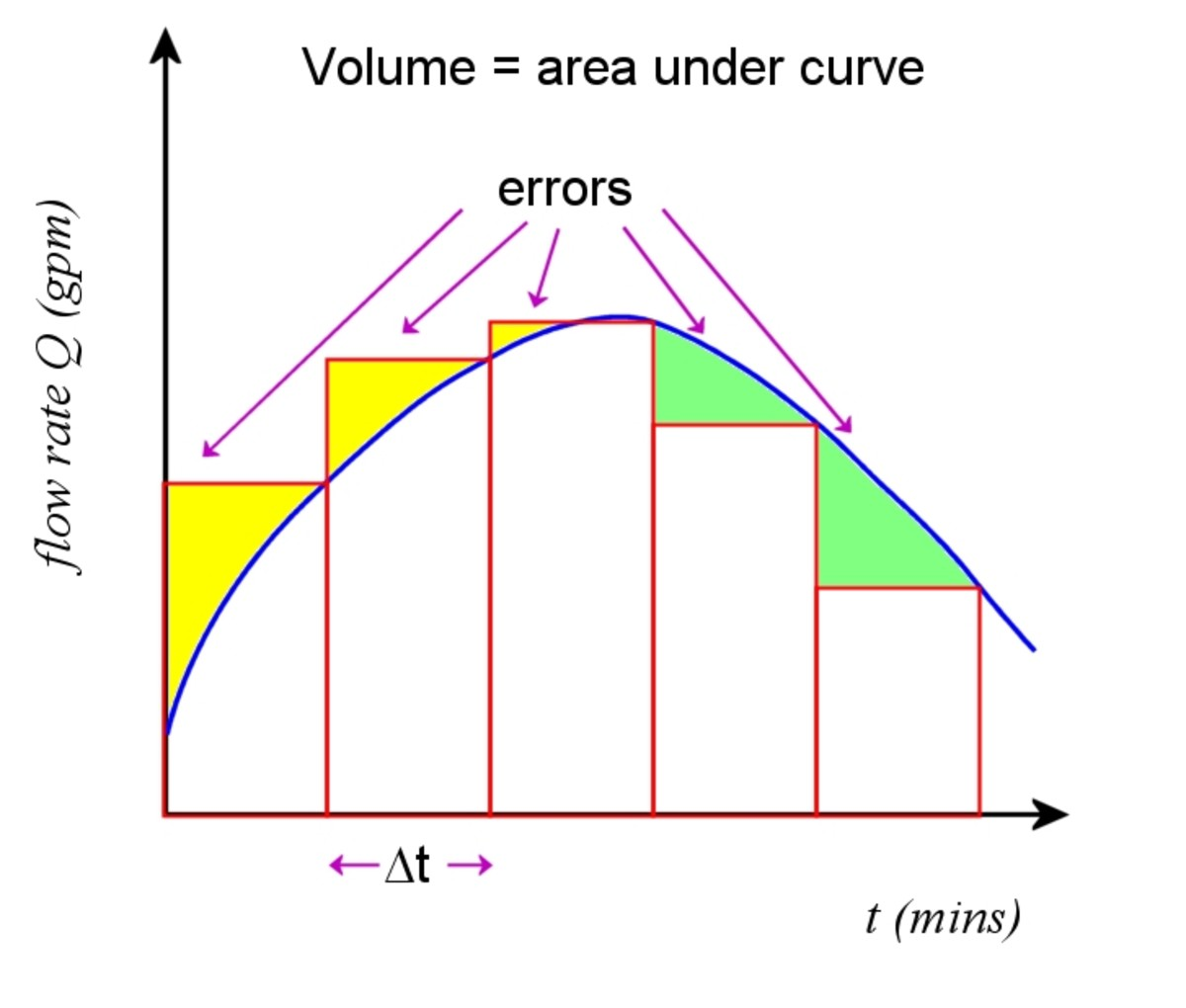 We can get an estimate of area under the curve by summing a series of rectangles.