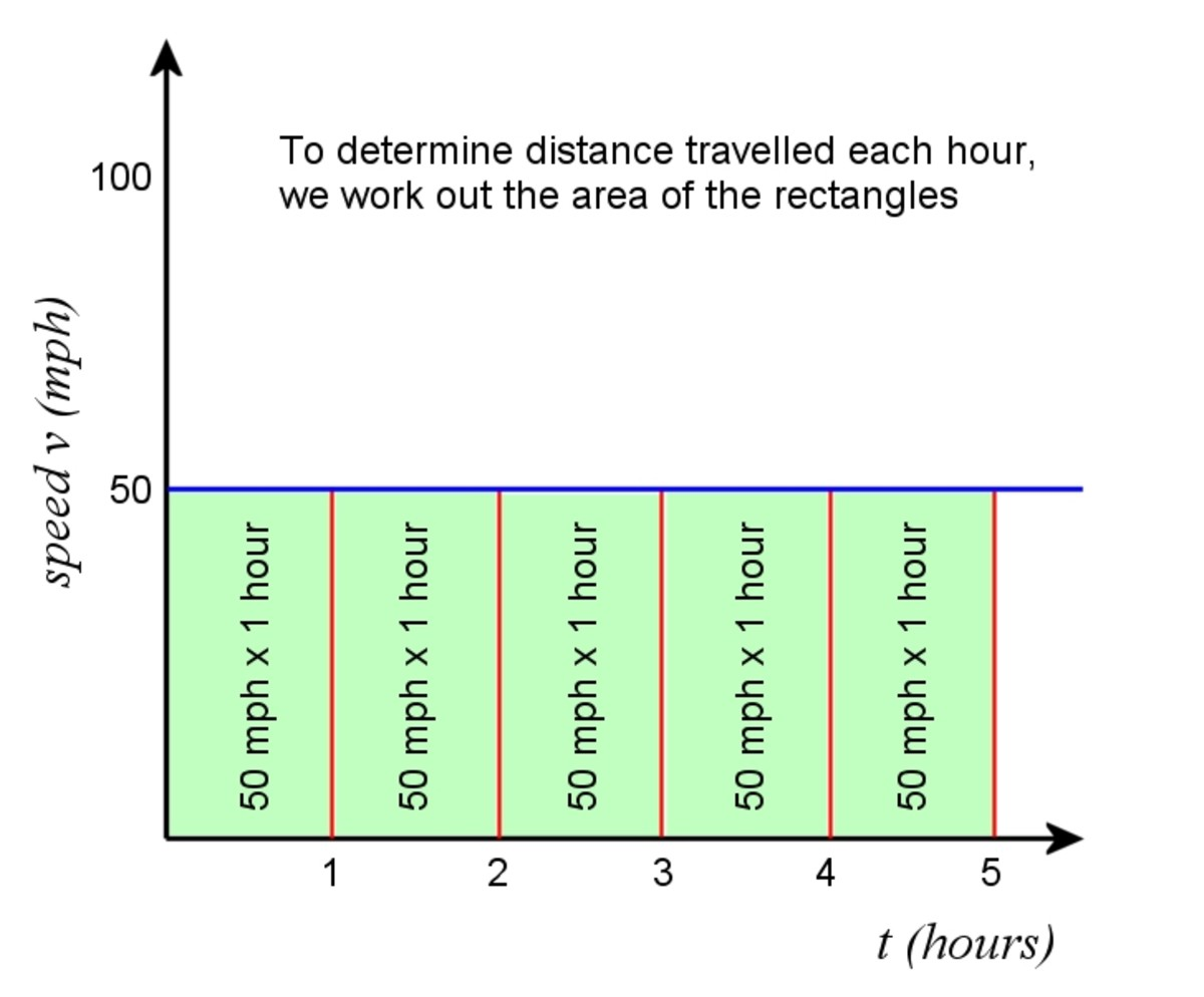 If we take an arbitrary interval of 1 hour, the car travels an additional 50 miles each hour.