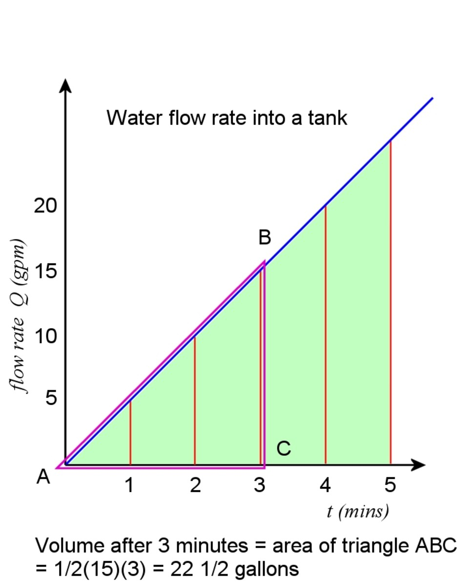 Water volume can be calculated by integrating the flow rate.