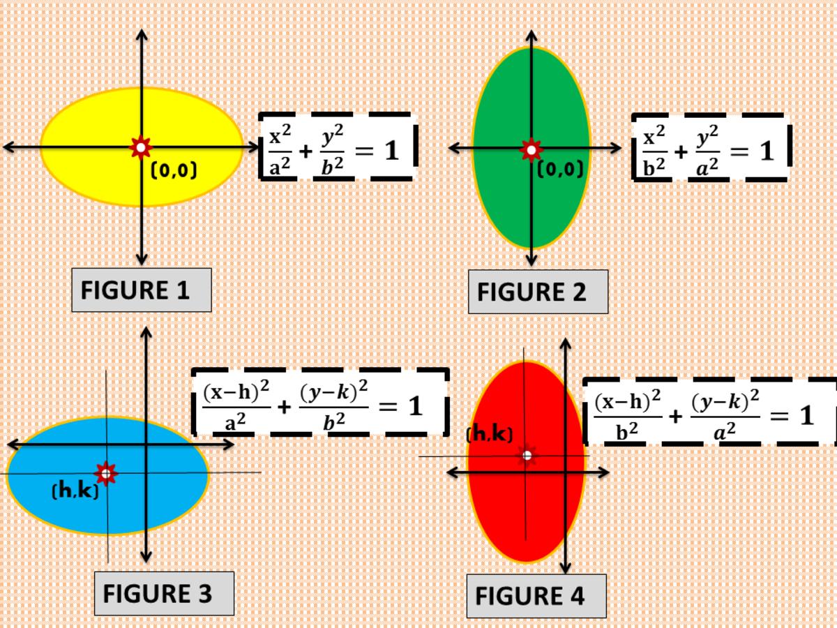 Standard Equations of Ellipse
