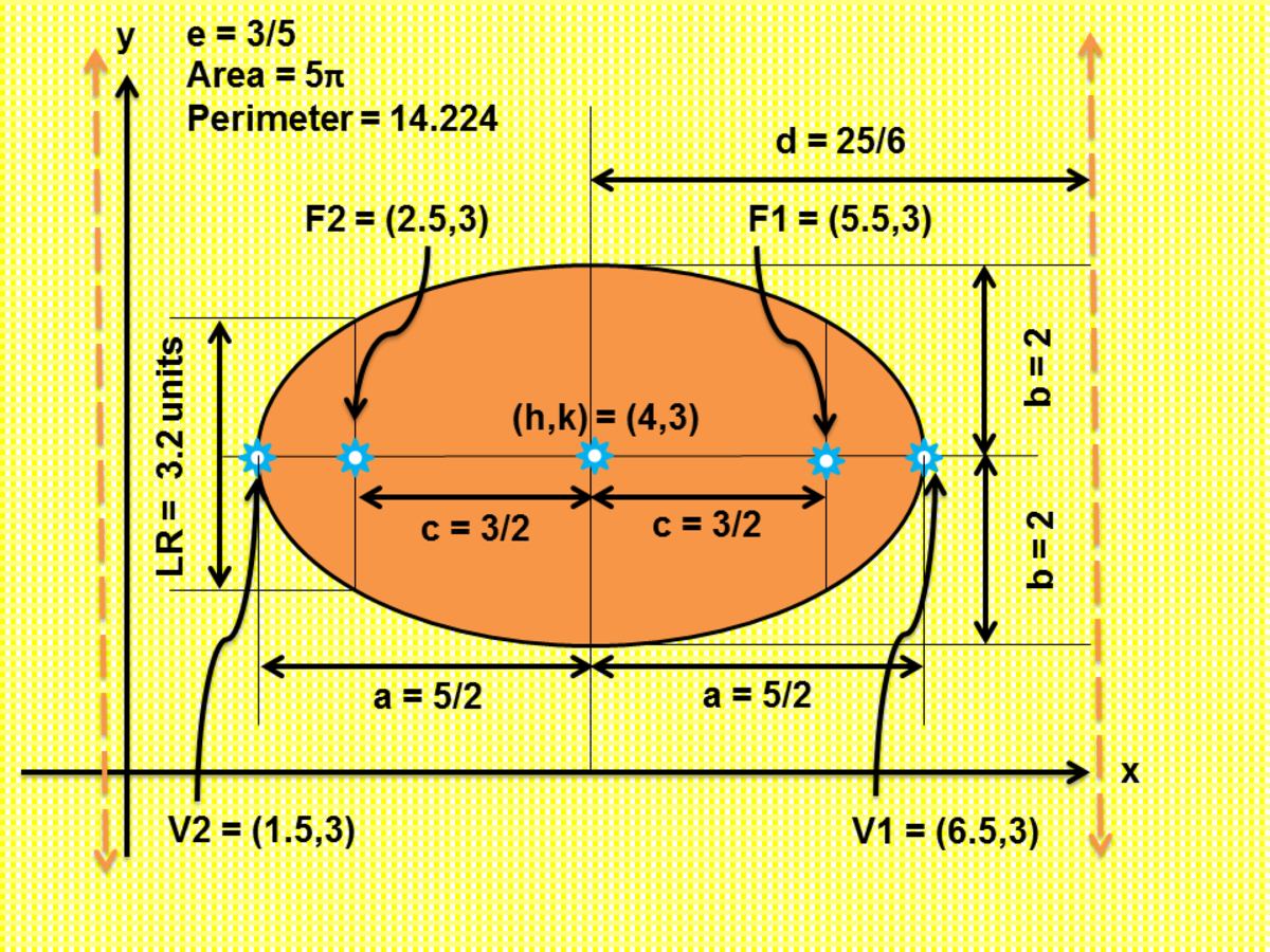 Graphing an Ellipse Given General Form of Equation