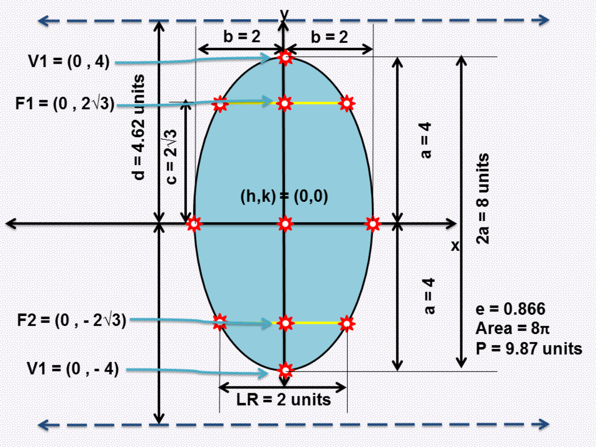 Graphing an Ellipse Given the Standard Form