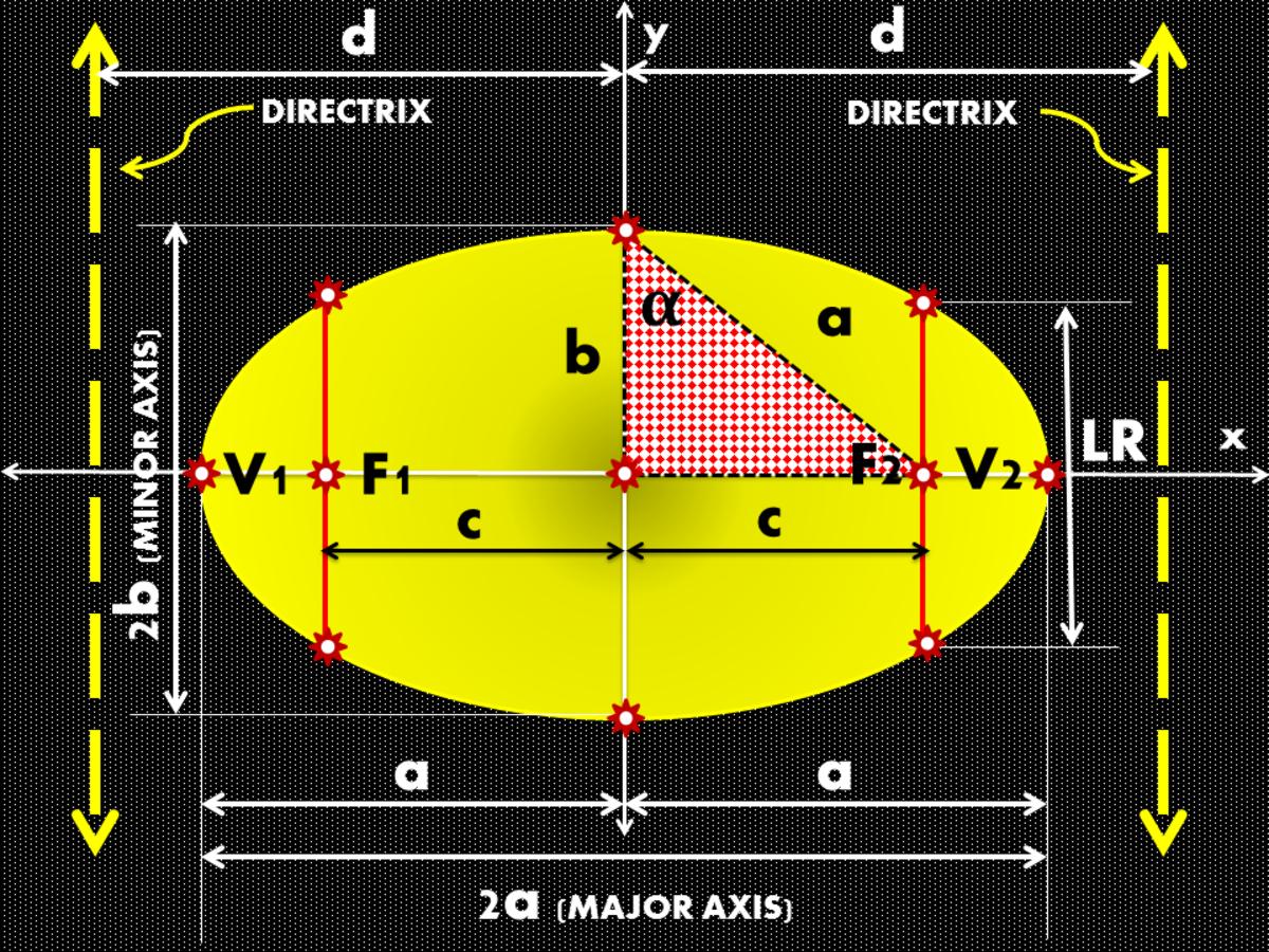 Elements of an Ellipse