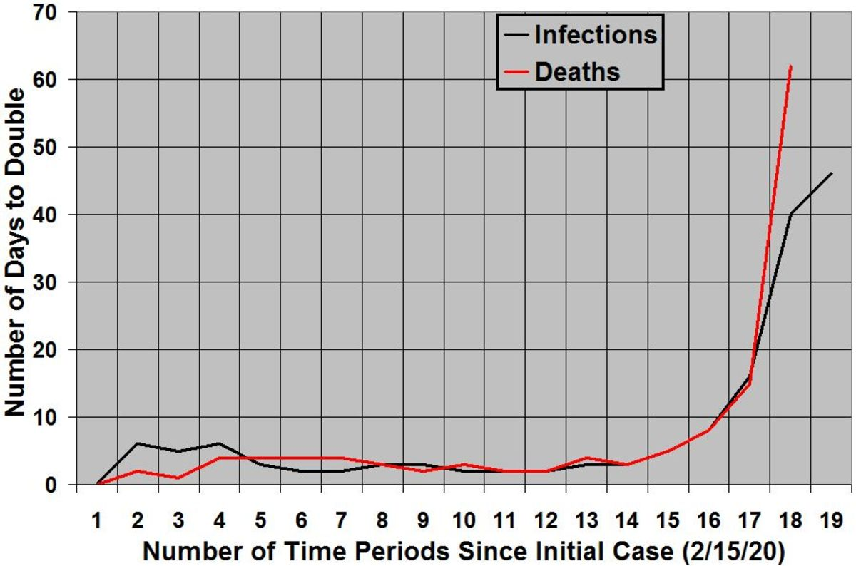 Rates of increase of COVID-19 infections and deaths in the United States, organized by days to double, since first cases were identified in each category (15 infections on 2/15/2020 and 1 death on 3/1/2020).  As of 0:00 GMT+0 July 26, 2020.