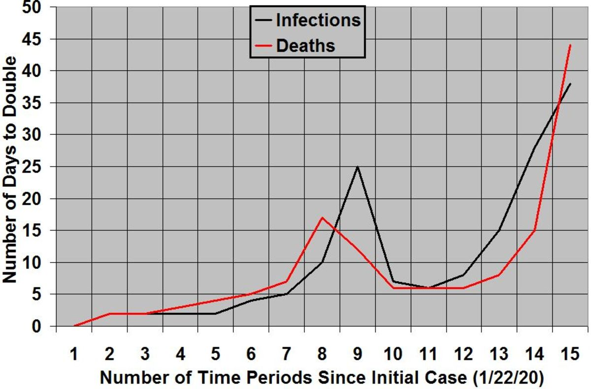 Global rates of increase of COVID-19 infections and deaths, organized by days to double, since first cases were identified in each category (580 infections on 1/22/2020 and 25 deaths on 1/23/2020). As of 0:00 GMT+0 July 12, 2020.