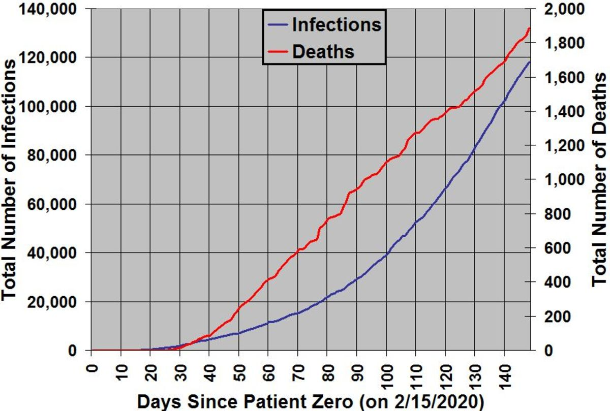 The number of people infected with and the number of deaths from COVID-19 in North Carolina organized by days since patient zero (first case) was identified on 3/3/2020.  As of 6:40 pm EST on July 30, 2020.