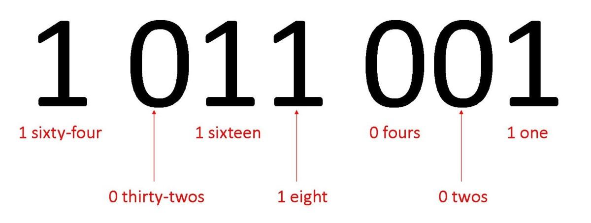 how-do-binary-numbers-work