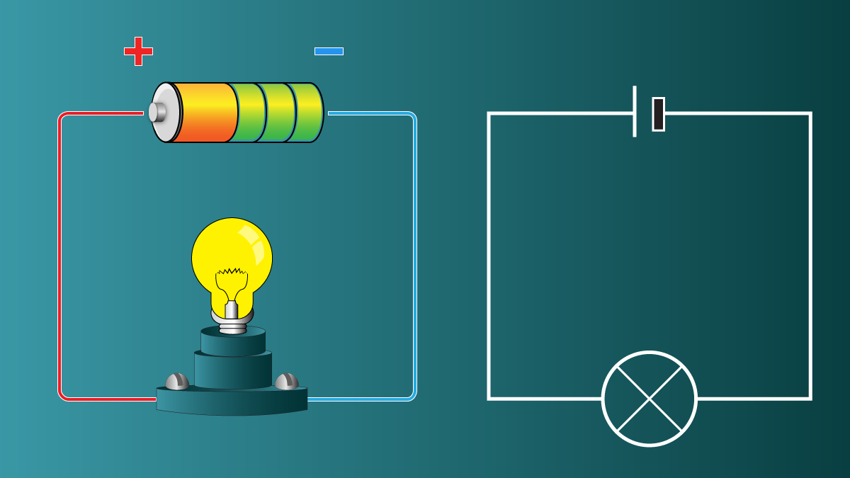 The image above depicts a simple electrical circuit with a bulb, some wire, and a battery.