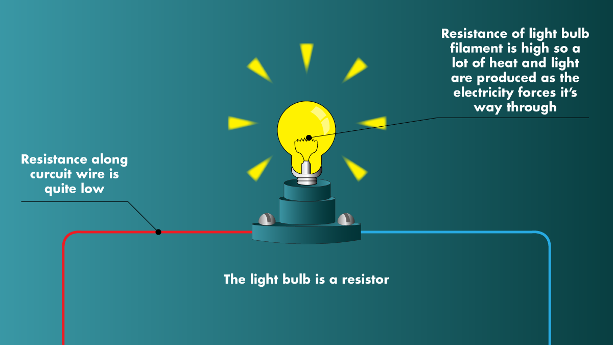 The image above shows a light bulb as the main cause of electrical resistance.