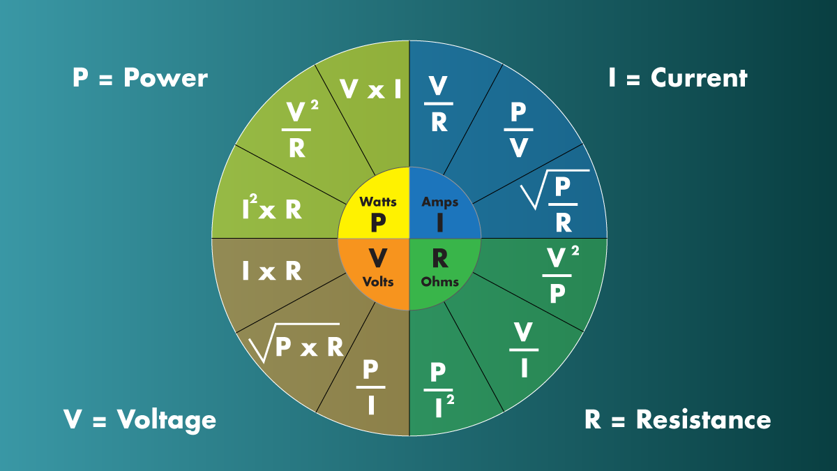 Formulae circle for solving electrical unit equations.