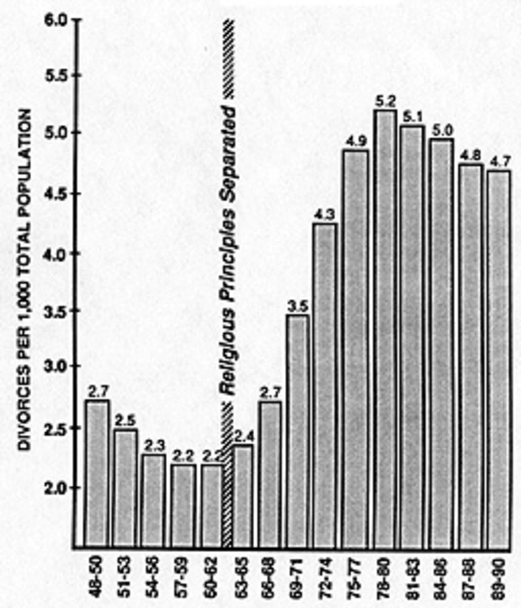 This chart illustrates the number of divorces before and after Engel v. Vitale (1963). This study correlates the frequency of divorces with government endorsement of a particular belief system in schools.