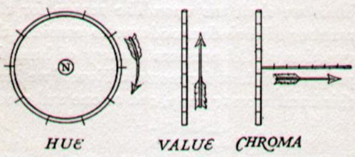 These are the directions of Munsell's Hue, Value and Chroma as they appear when they're in 3D.