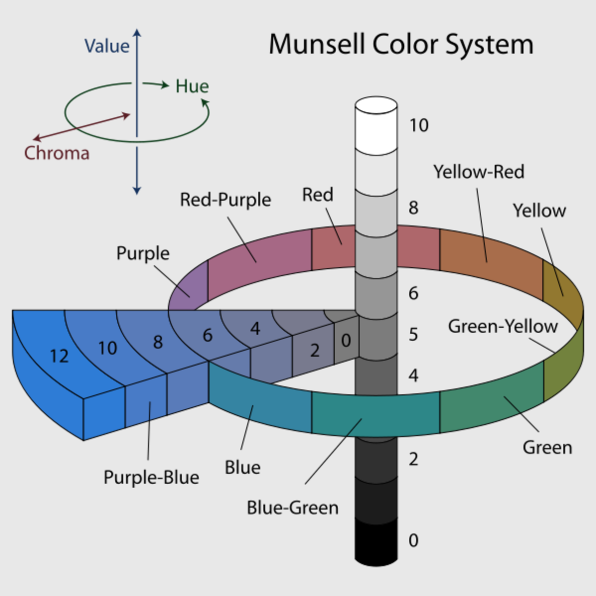 Color Chroma and Color Saturation are not the same. Chroma color is the measurement of how pure a Hue is in relationship to gray. Color Saturation is simply the degree of purity of a Hue.