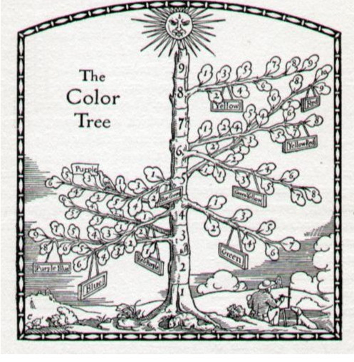 "Not all Hues reach full saturation in the same amount of steps.  The analogy of a color tree is used to explain how some ""branches"" can be longer than others.  For example, red needs the most steps to final saturation while blue green, the least."