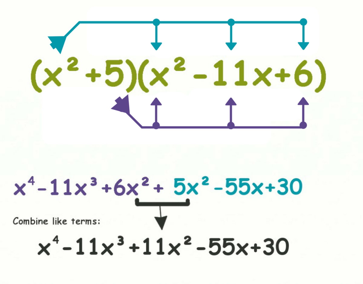 Distribute each term in one polynomial to each term in the other polynomial.