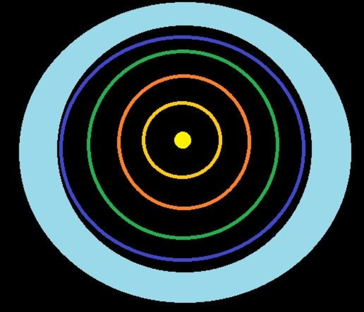 The current outer solar system.