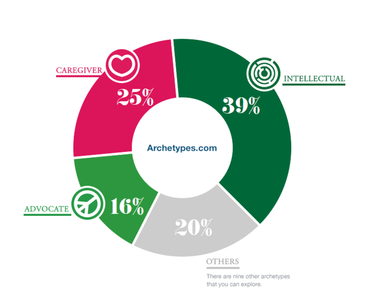 What Archetype Are You?