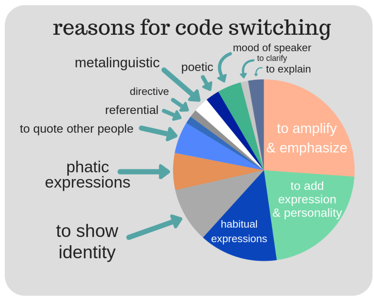 All the reasons for code switching.