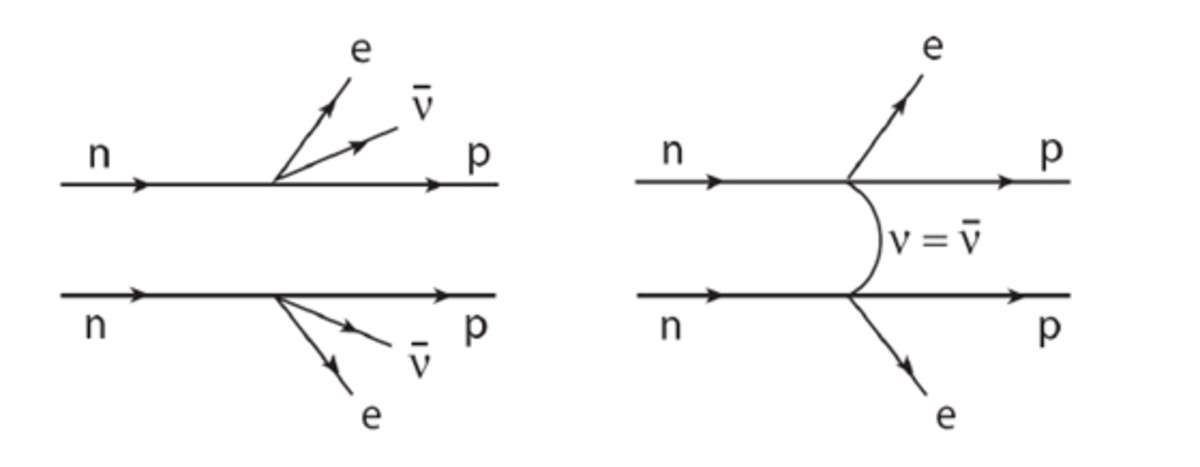 Normal double beta decay on the left and neutrinoless double beta decay on the right.