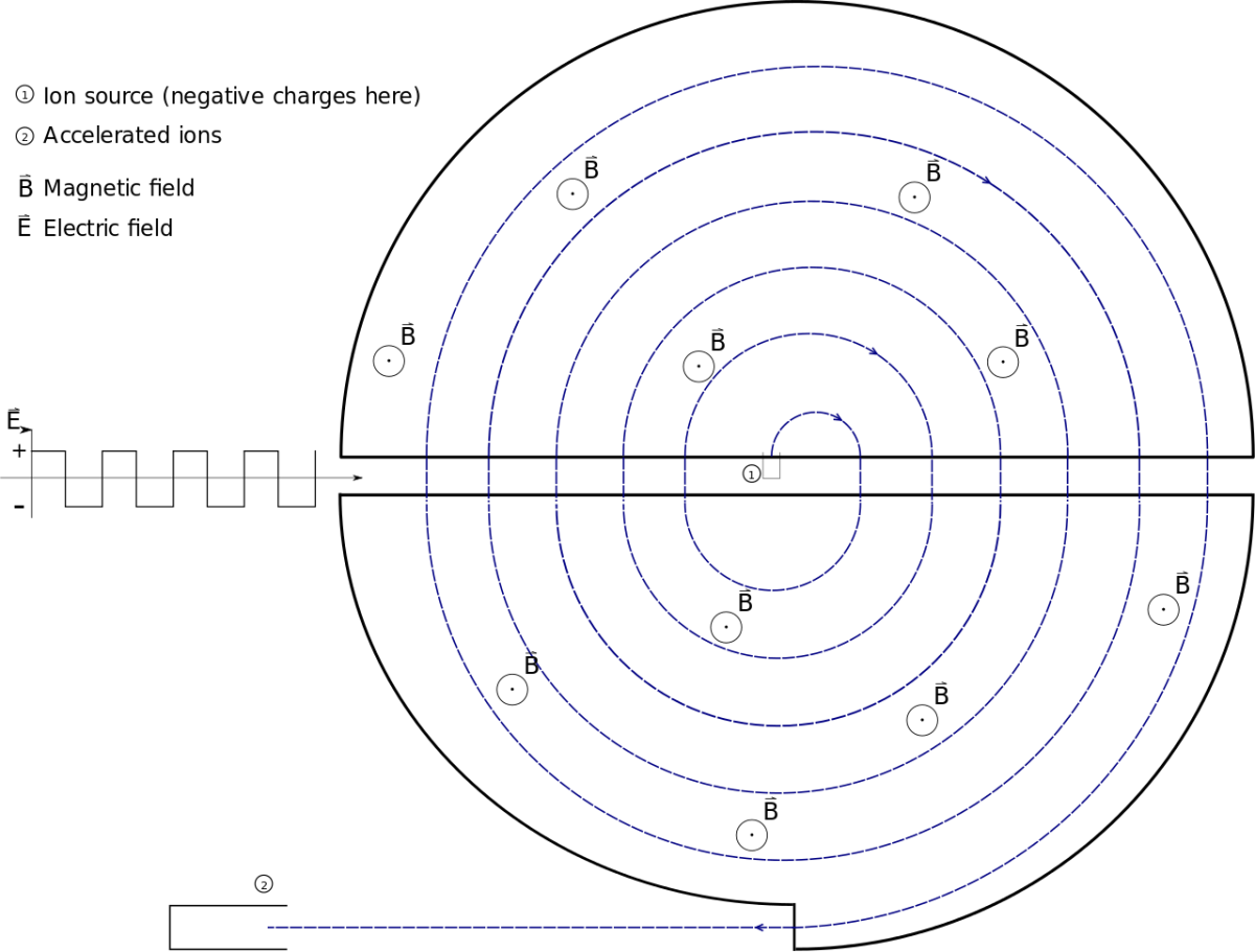 A diagram of a cyclotron