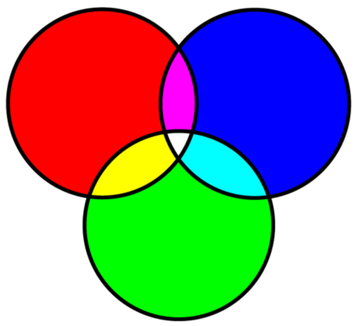 Venn Diagram using more than two circles and colors.
