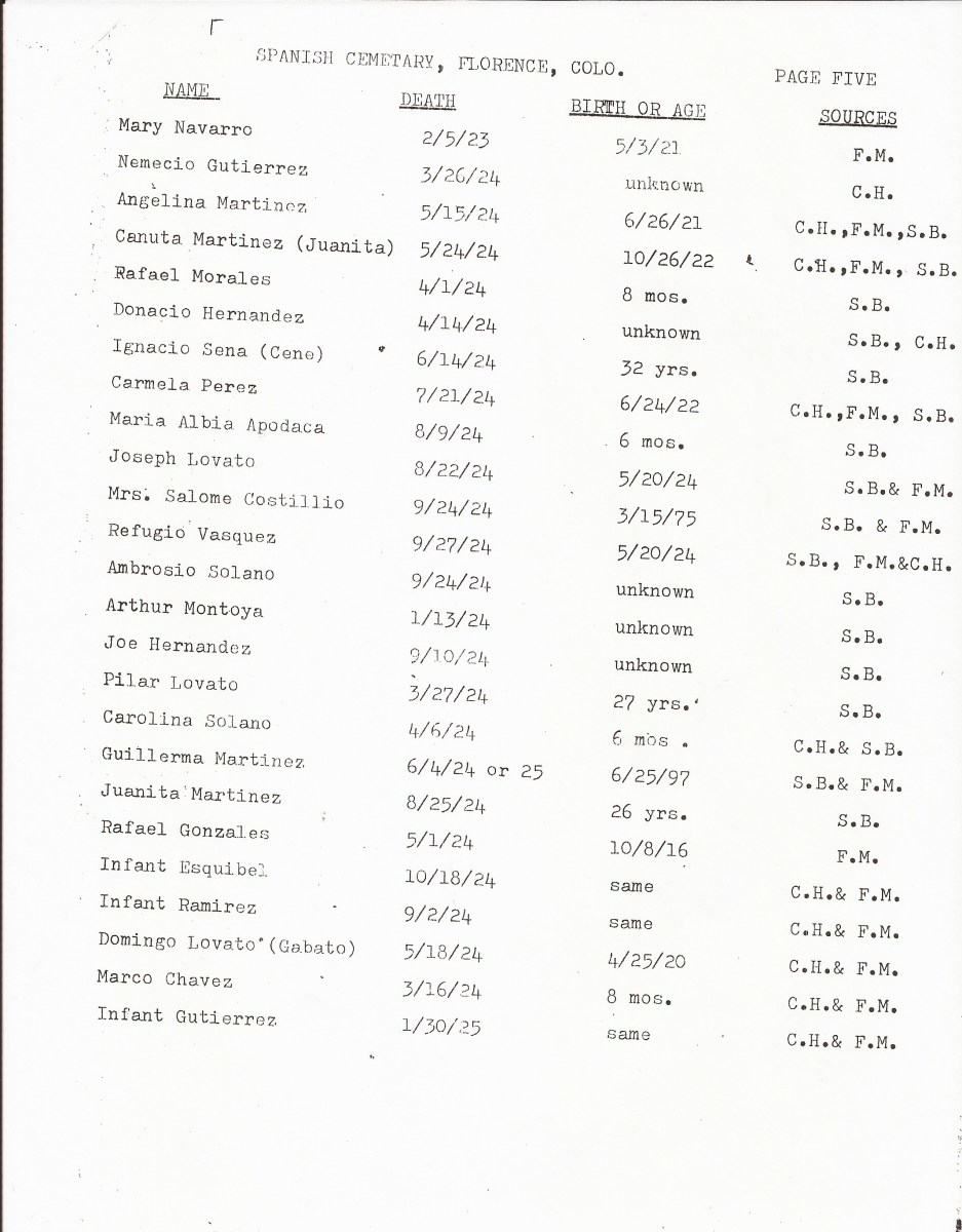 Page 5, List of Burials in the San Juan Bautista Cemetery