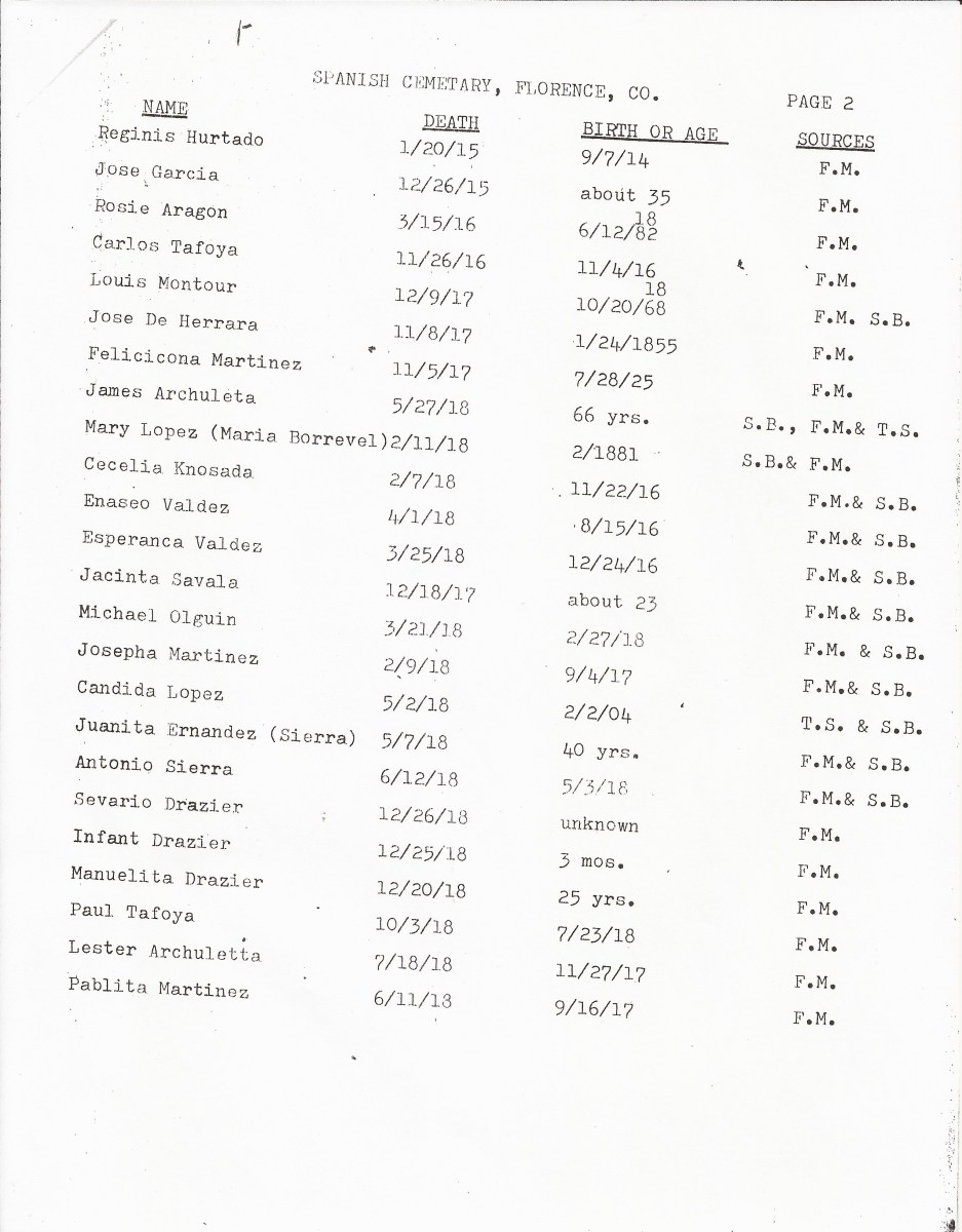 Page 2, List of Burials in the San Juan Bautista Cemetery