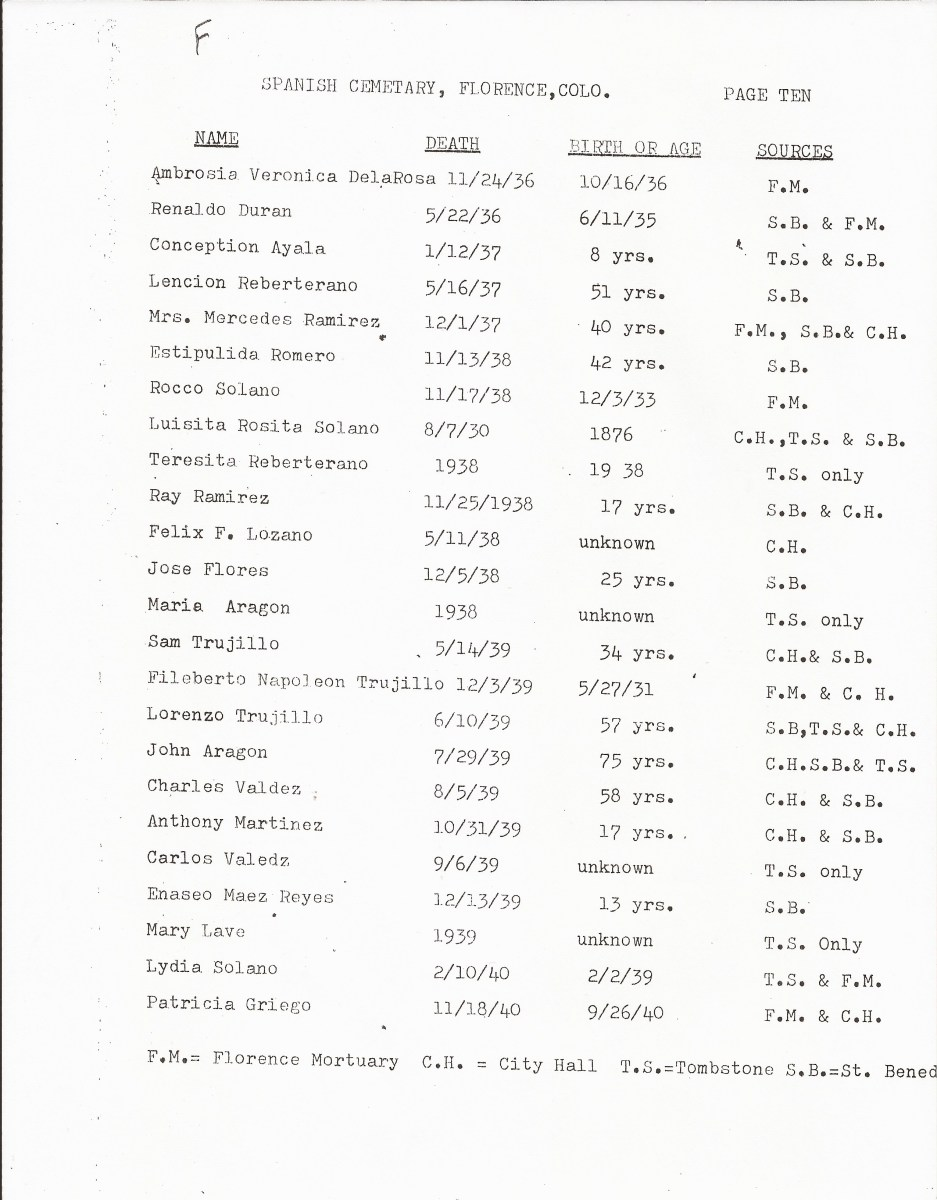 Page 10, List of Burials in the San Juan Bautista Cemetery