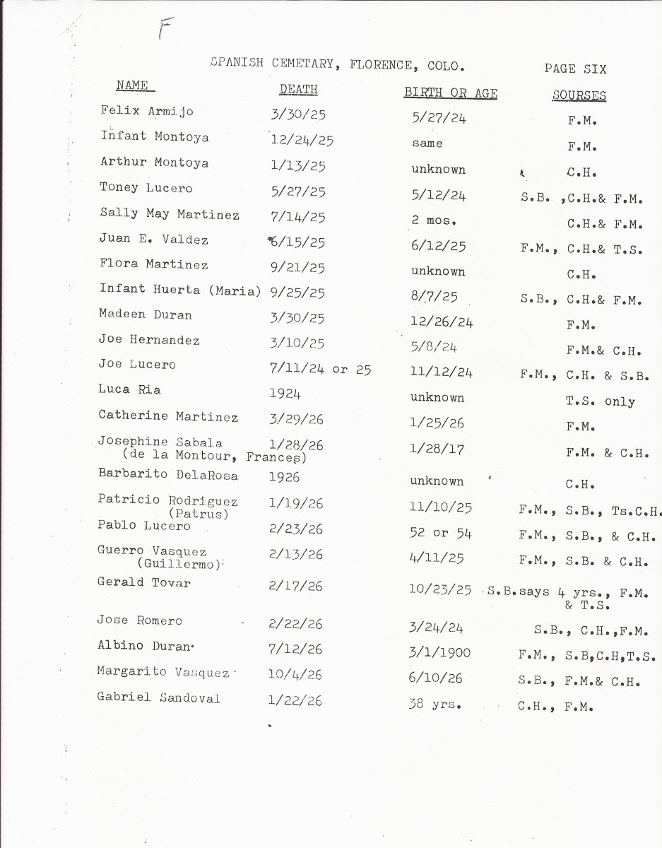 Page 6, List of Burials in the San Juan Bautista Cemetery