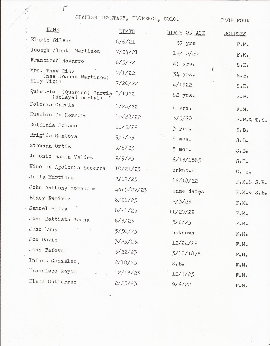 Page 4, List of Burials in the San Juan Bautista Cemetery