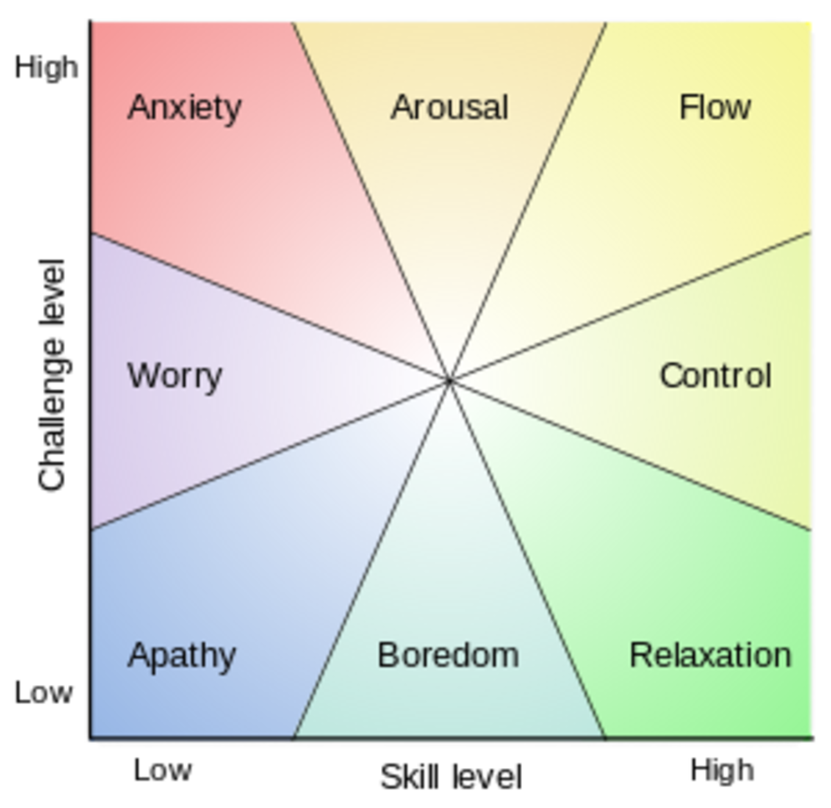 goal-setting-motivation-and-flow