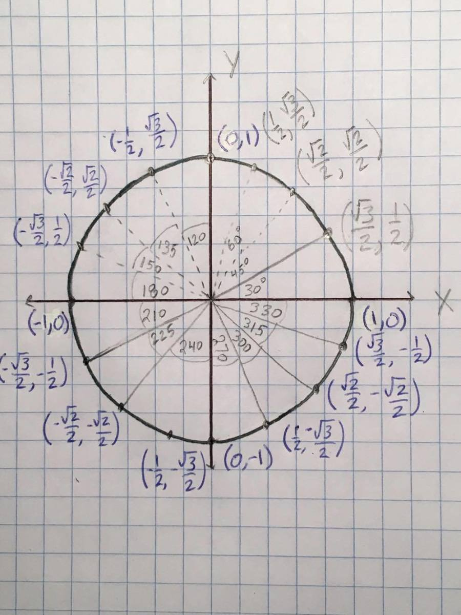 The Complete Unit Circle