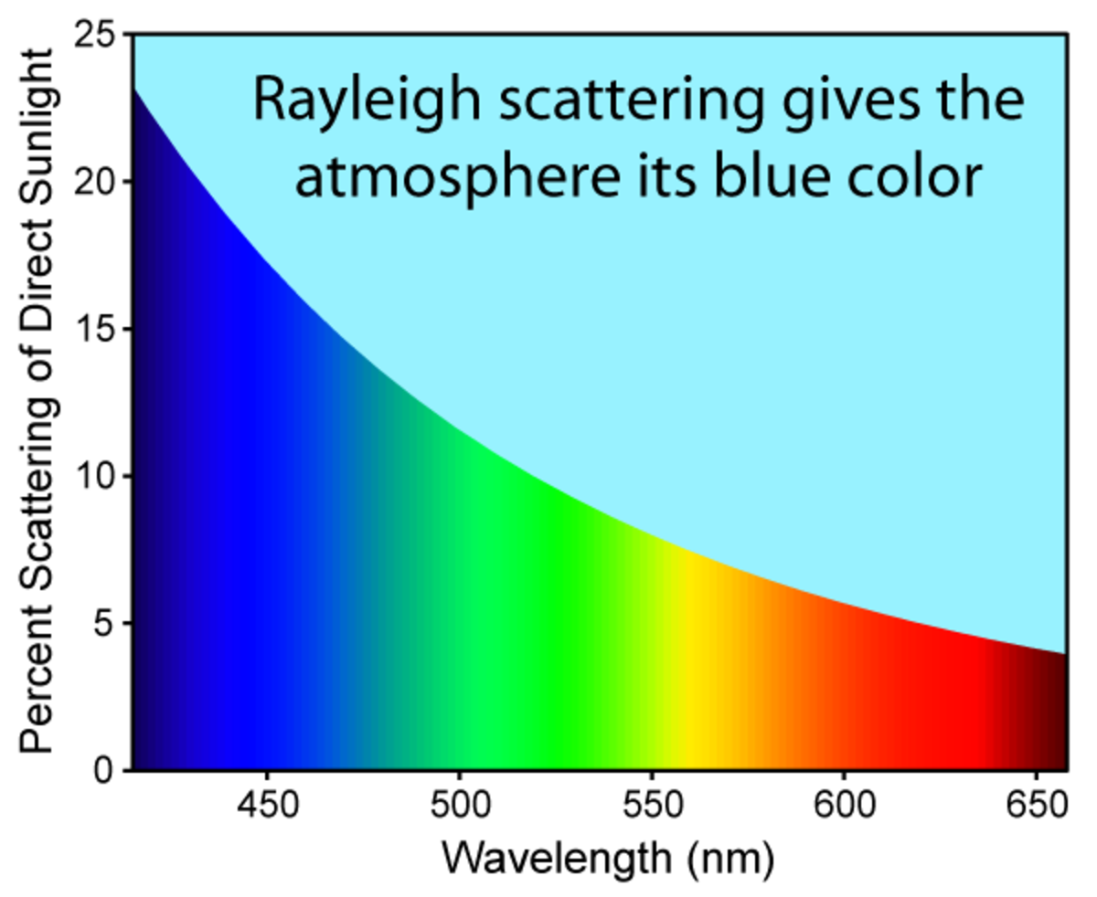 As represented in this graph, blue light is scattered far more strongly than any other colour. This phenomenon is known as Rayleigh Scattering.