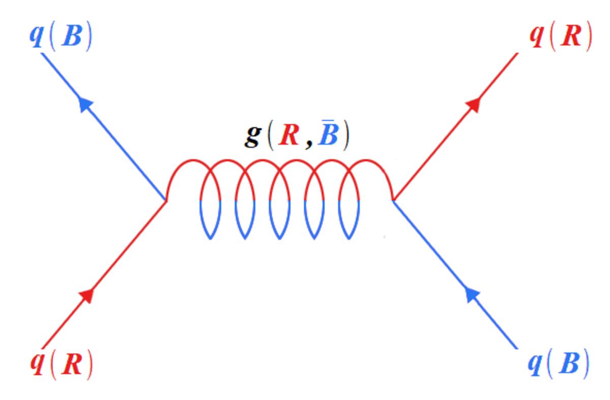 The exchange of a gluon between two quarks, creating a strong force between them. Notice the conservation of overall colour. Colour is displayed in brackets next to each particle.