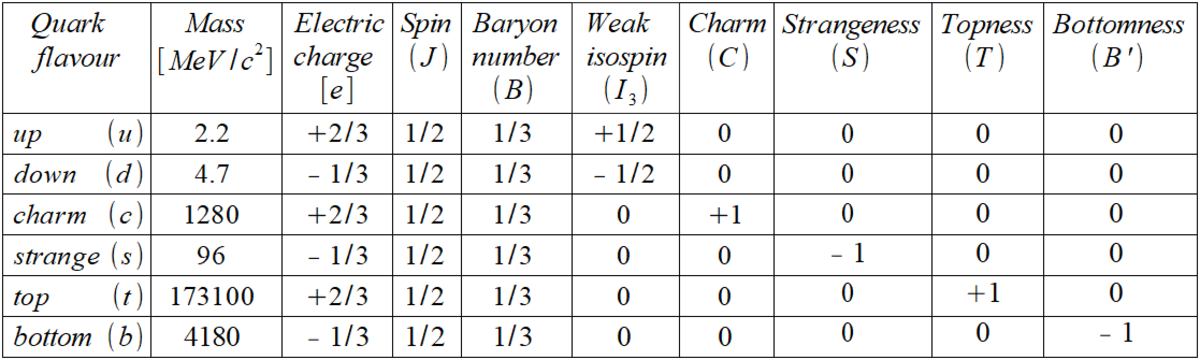 A table showing the properties of the different flavours of quark. Mass is given in energy style units and electrical charge is given in units of the magnitude of the electron's charge.