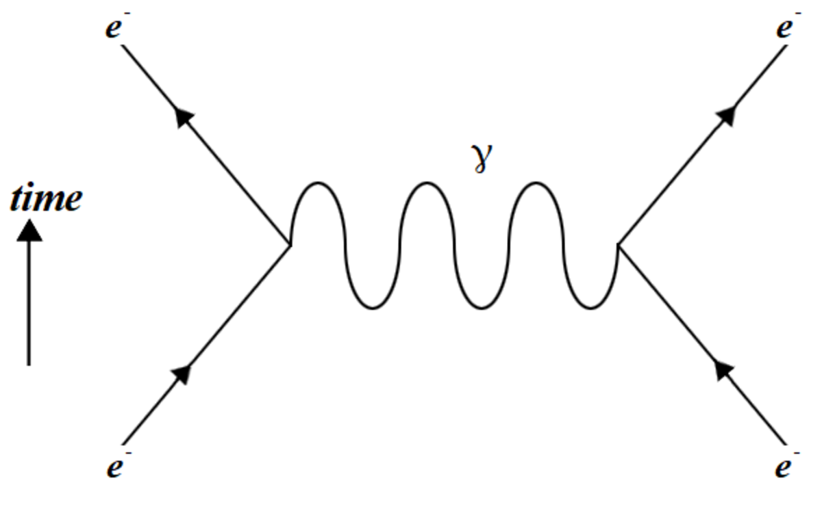 Electromagnetic repulsion between two electrons. Notice the exchange of a virtual photon that gives rise to the repulsion.