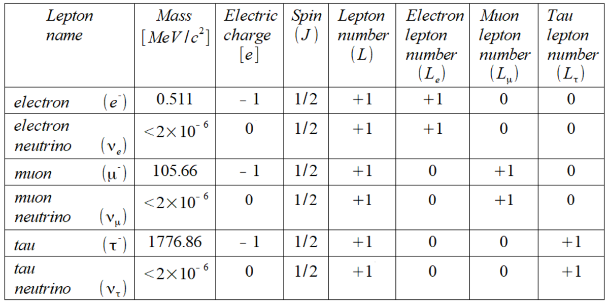 A table showing the properties of the different types of lepton. Again, mass is given in energy style units and electrical charge is given in units of the magnitude of the electron's charge.