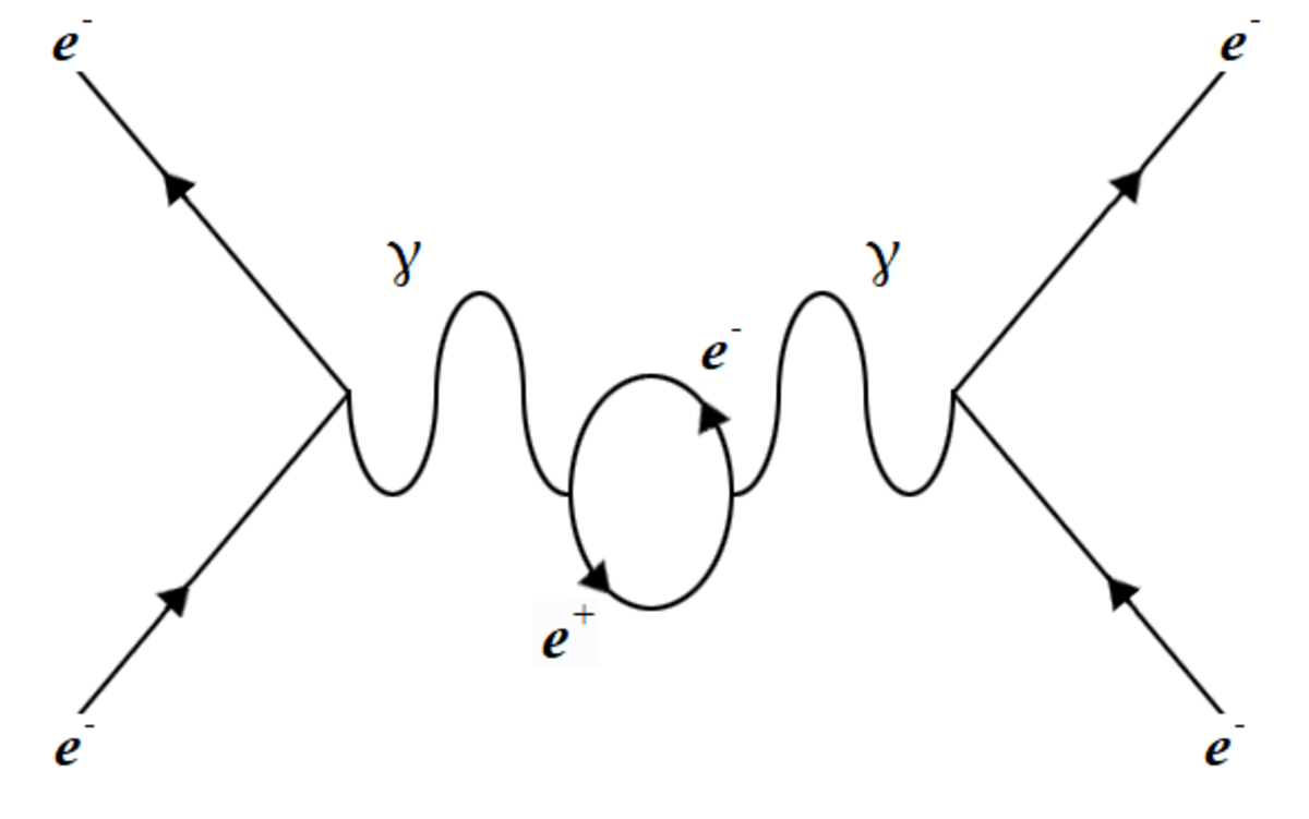 A less probable arrangement that produces the same repulsion as above. In this case the photon creates a virtual electron-positron pair while travelling between the electrons.