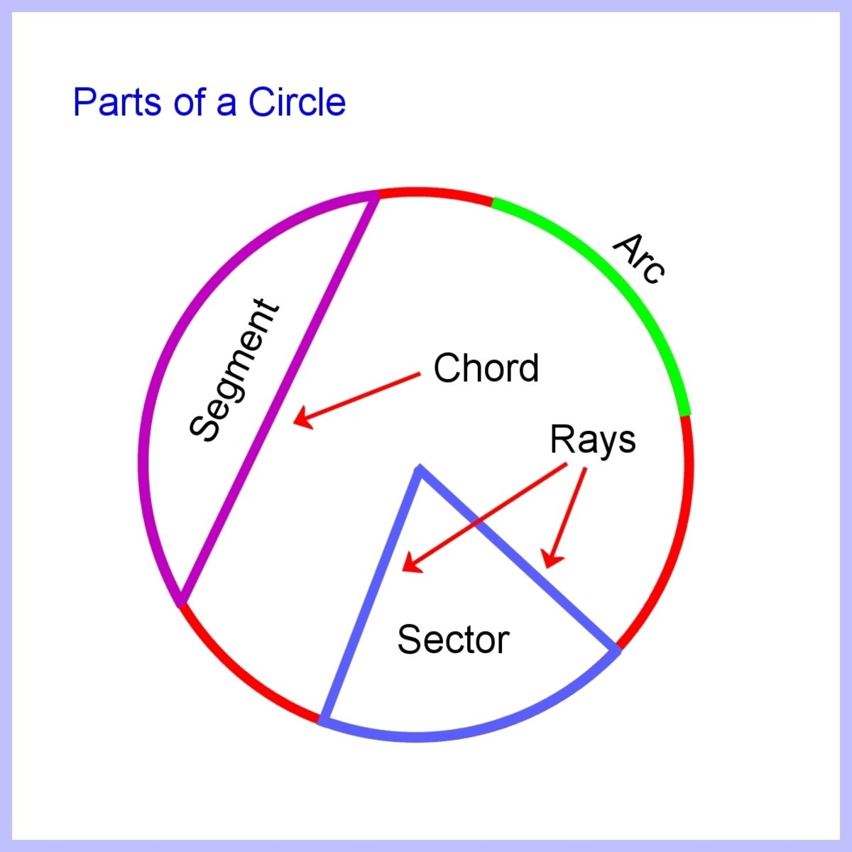 Arc, sector, segment, rays and chord