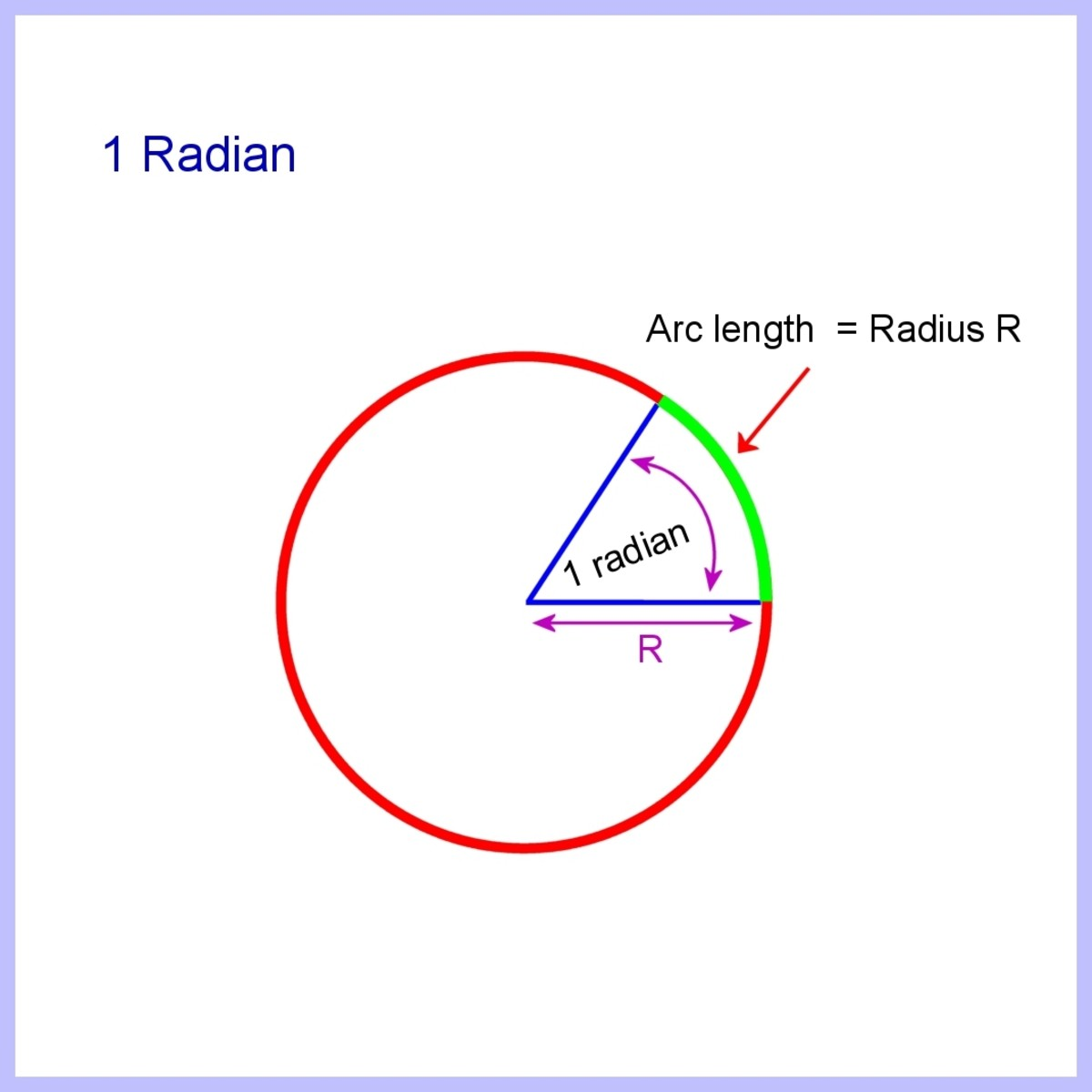 A radian is the angle subtended by an arc of length equal to the radius of a circle.