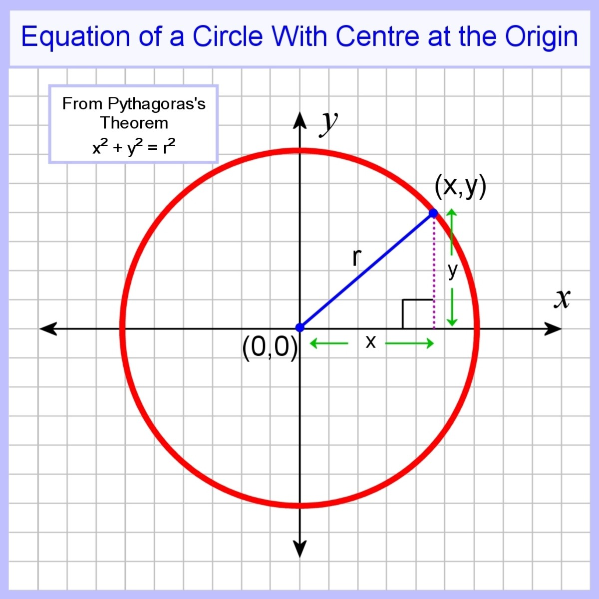 The equation of a circle with a centre at the origin is r² = x² + y²