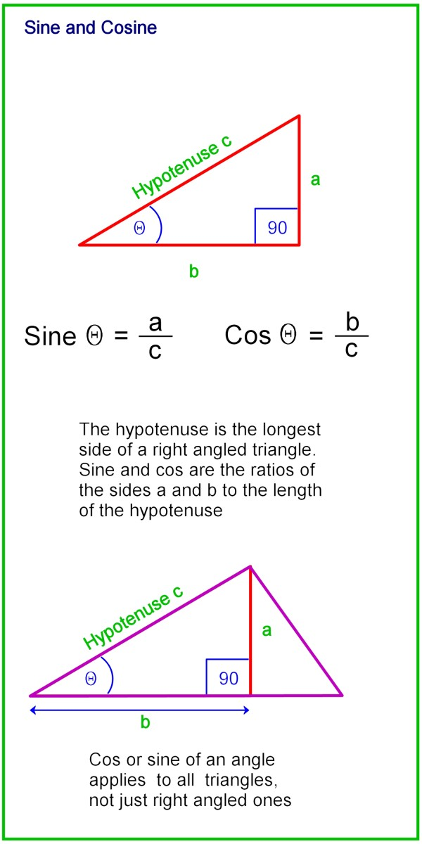 Sine and cosine of angles