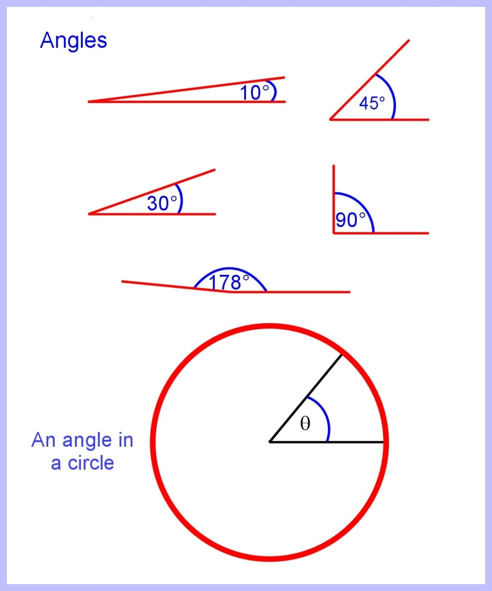 An angle formed by two rays diverging from the centre of a circle ranges from 0 to 360 degrees