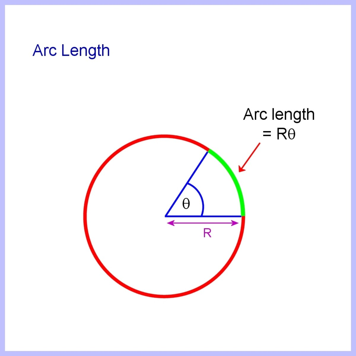 Arc length is Rθ when θ is in radians